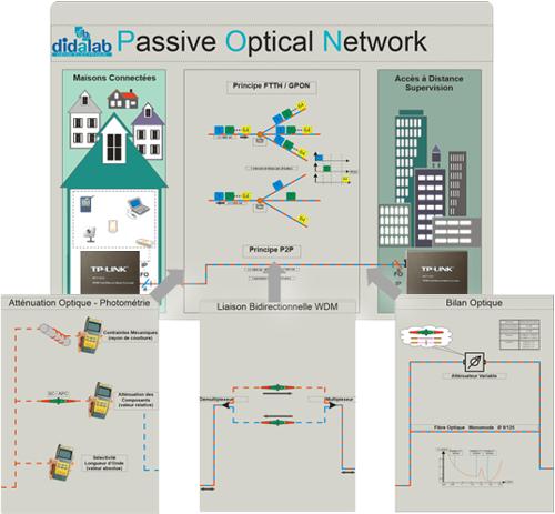 """Etude de la réalisation d'une liaison fibre Optique  """"PON"""" 3/4"""